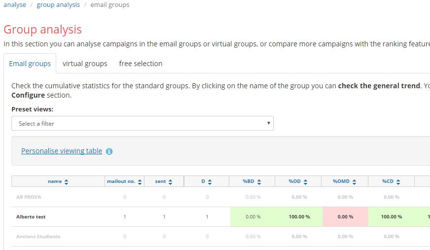 analyse--groups