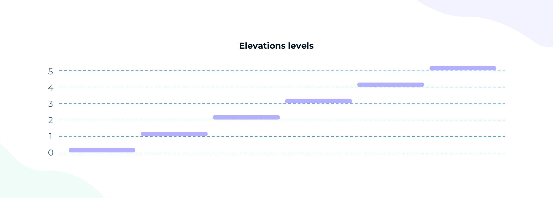 Elevation Levels