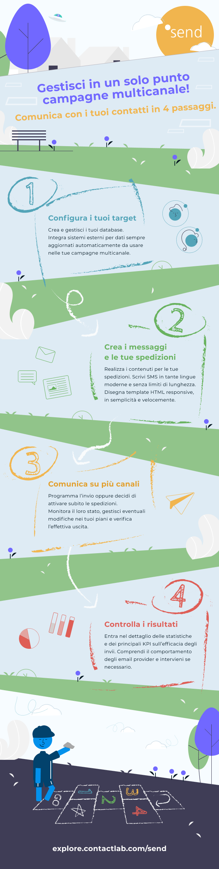 Infografica Send series#3